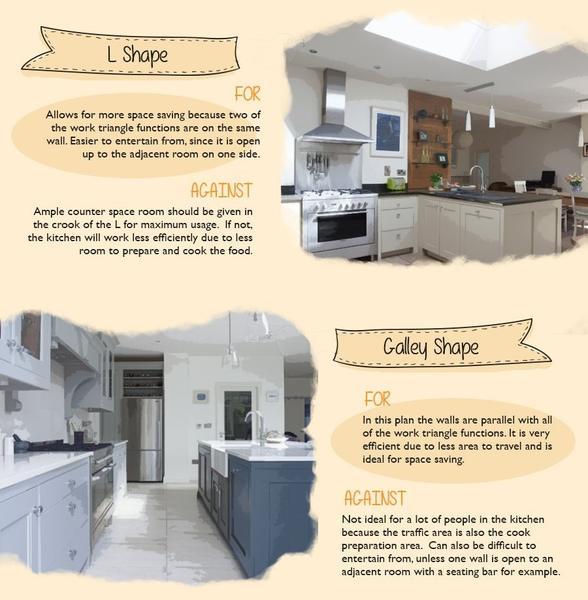 An Efficient Kitchen