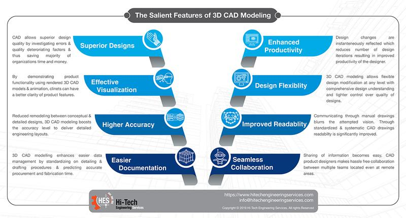 Benefits of 3D CAD modeling for metal fabricators industry