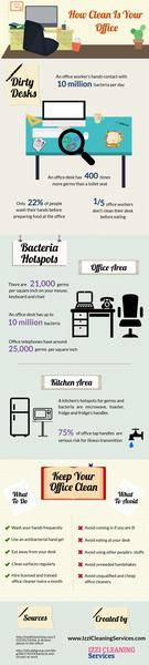 How Clean Is Your Office?